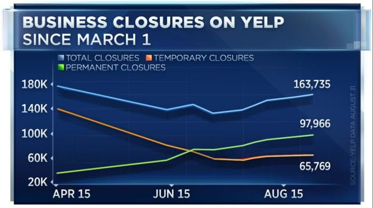 Business closures covid graph