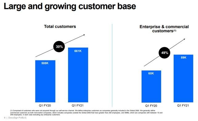 DocuSign customer acquistion graph