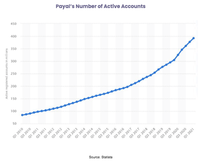 Paypal number of active accounts graph 2010-2021