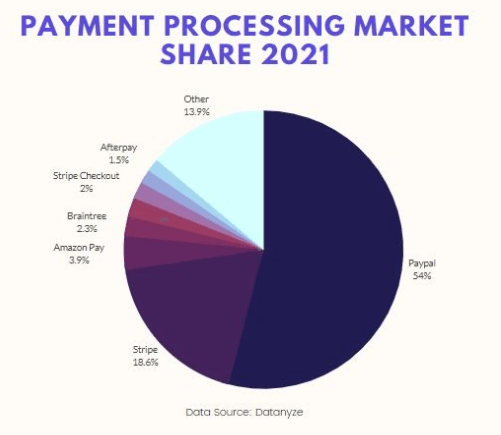 Payment processing market share 2021 graph