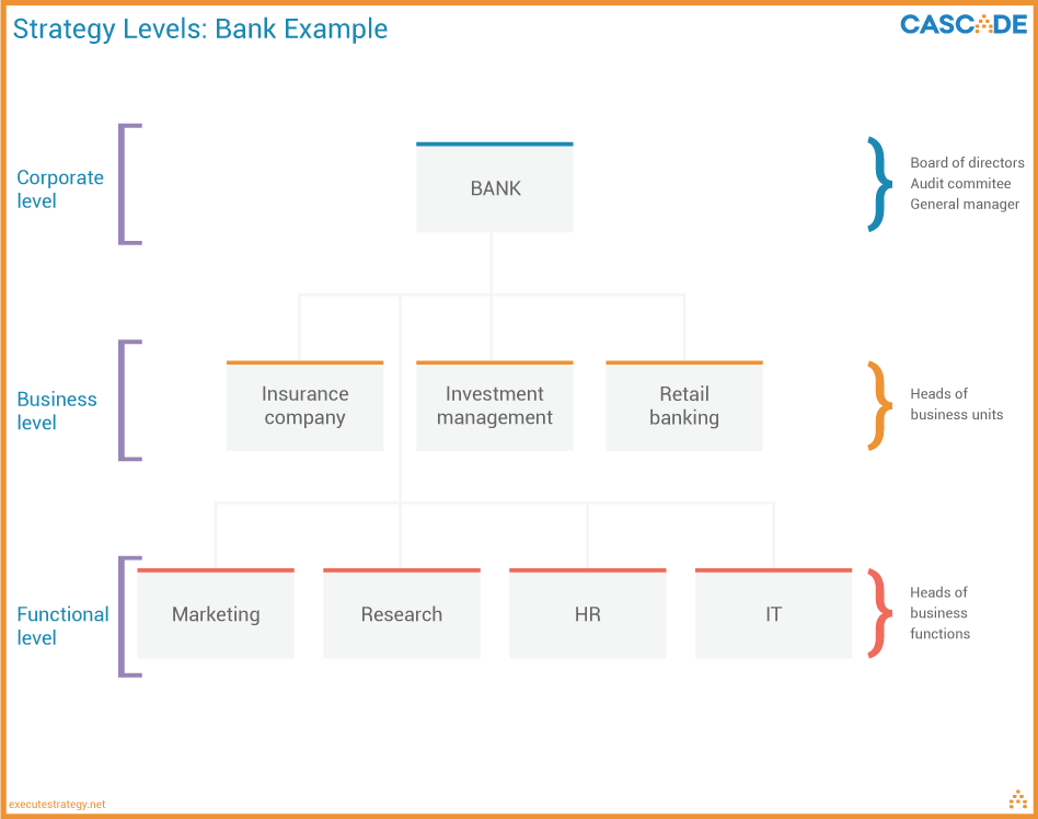 business strategy example