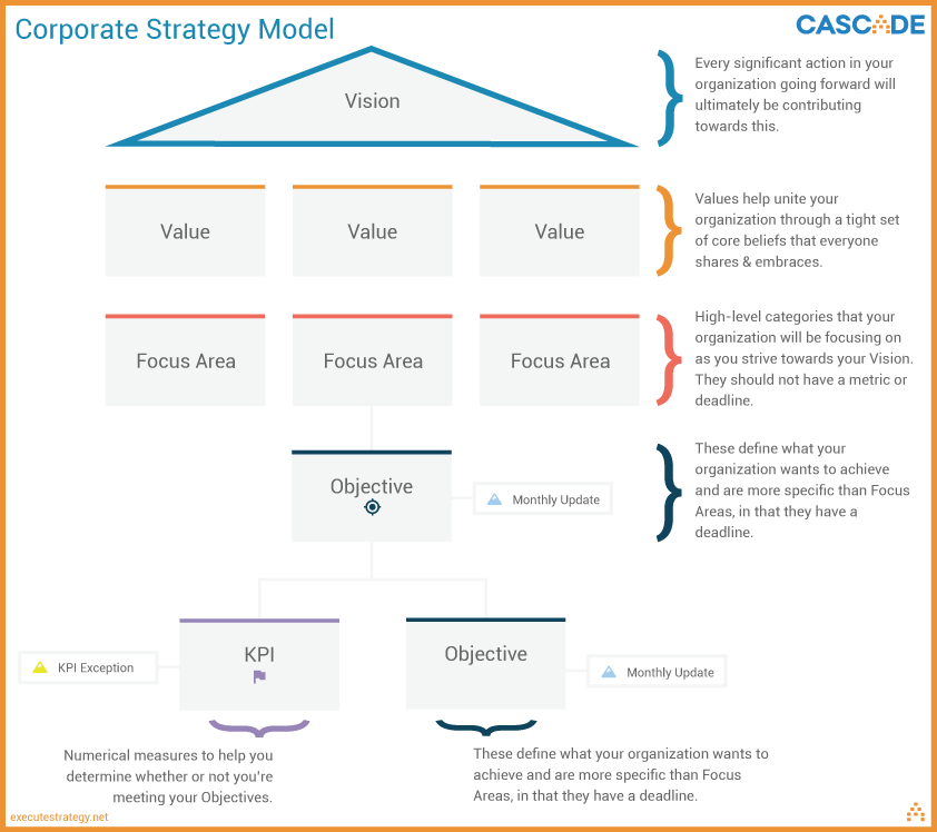 corporate strategy model