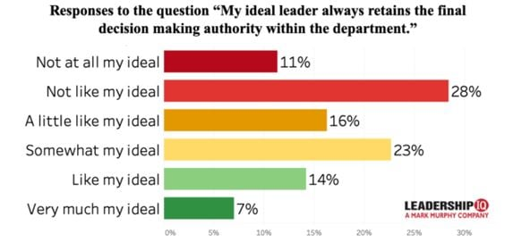 Ideal Leader Graph