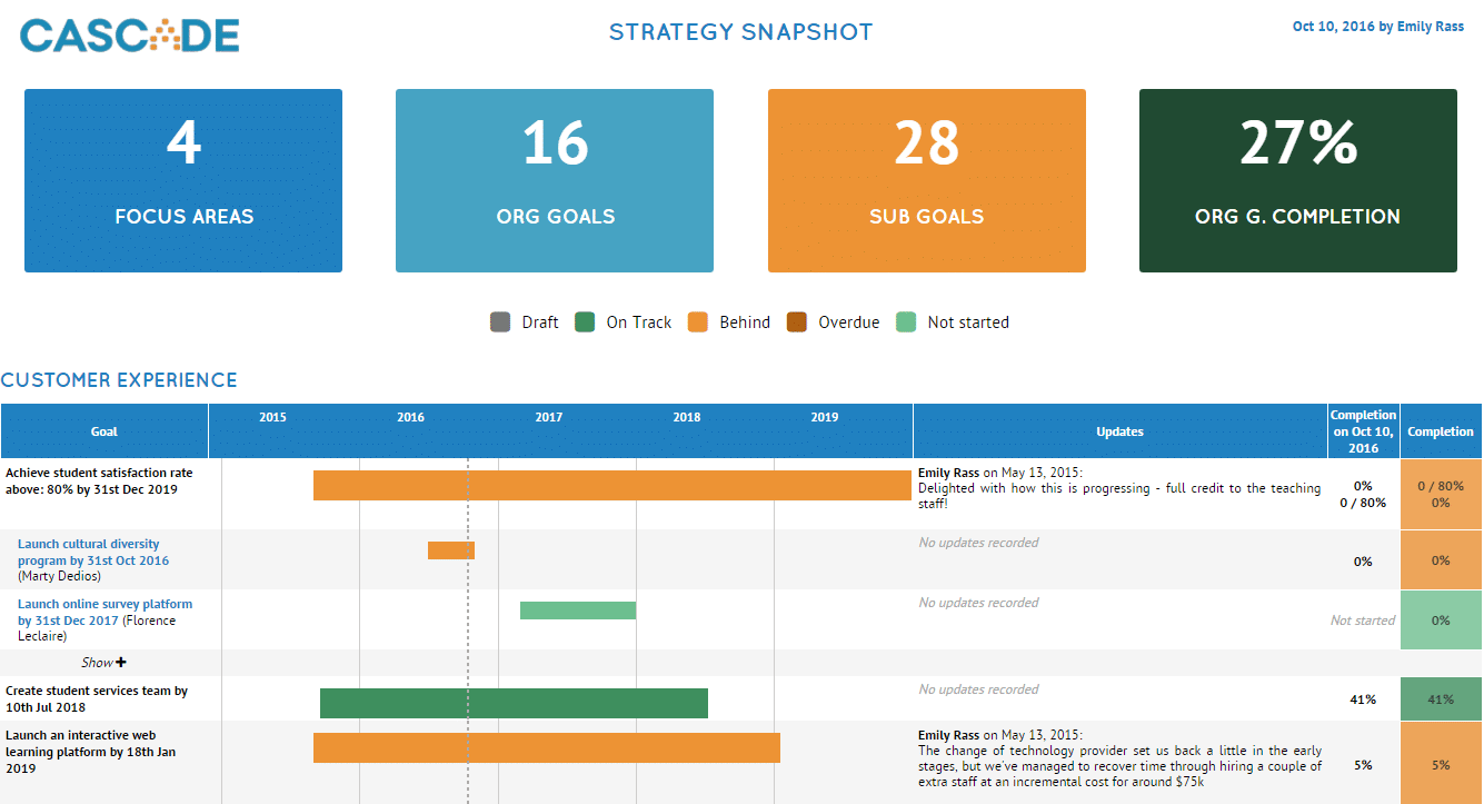 Strategy Implementation Report