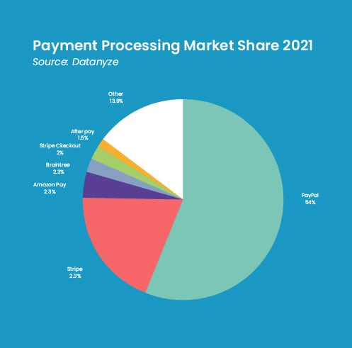 paypal-pie-chart