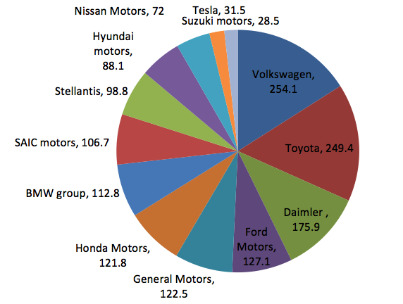 Car industry share graph