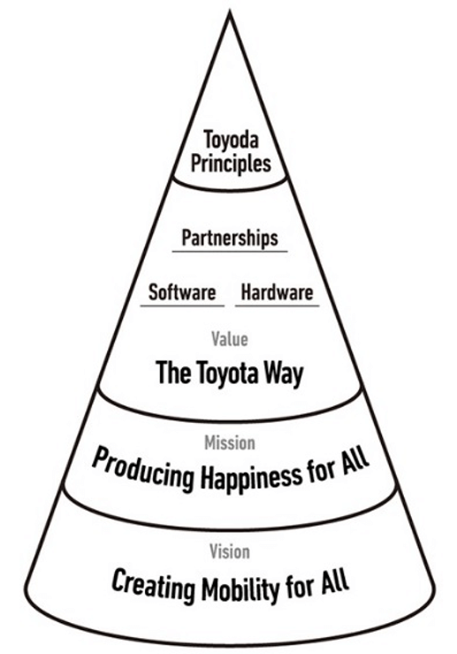DNA structure of Toyota
