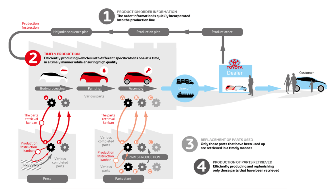 Graphic Representation Of The Toyota Production System