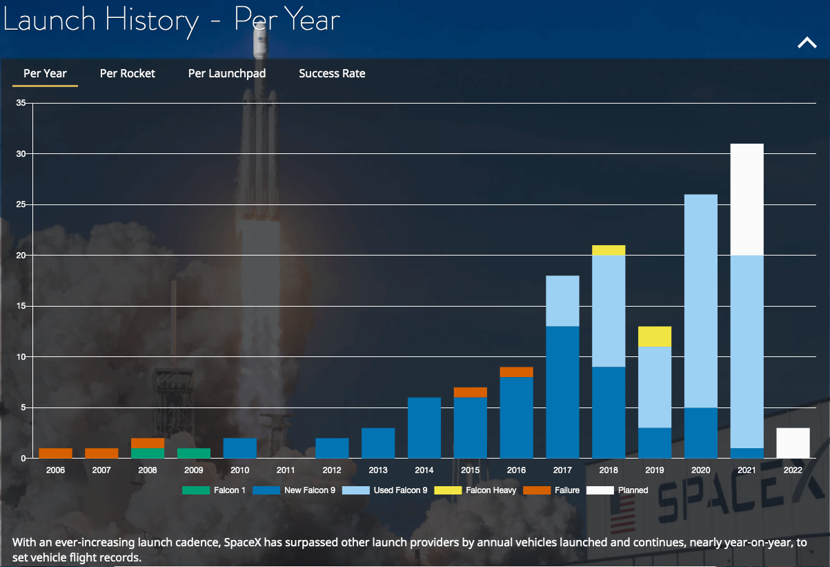 Spacex-launch-history