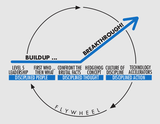The Buildup phase