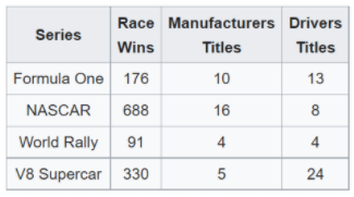 chart-Ford-Performance-wins-in-popular-racing-series