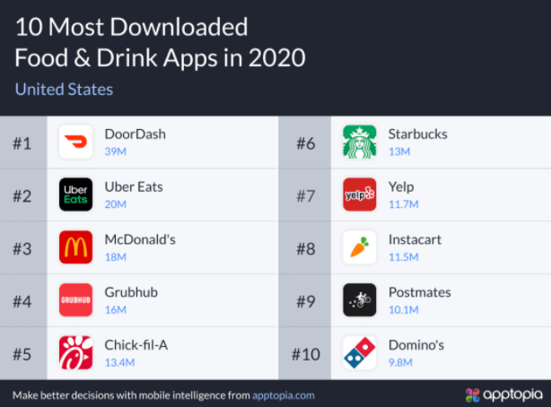 most downloaded food and drinks apps 2020 infographic