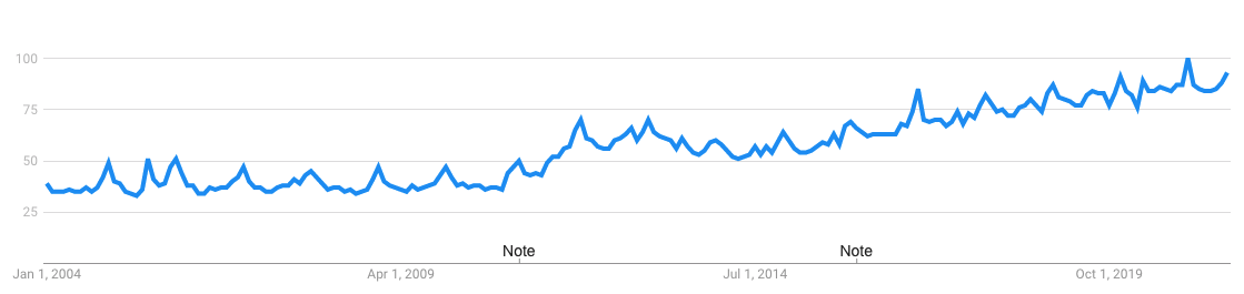 search trend for coffee in us