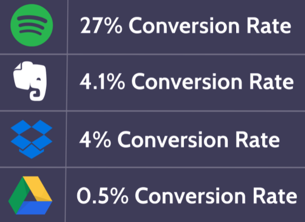 spotify paying customer conversion rate