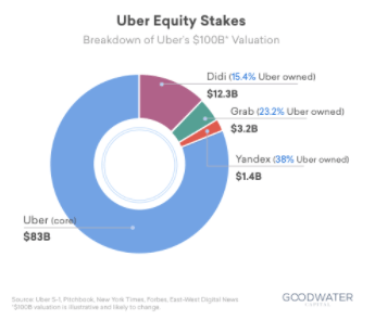 uber-equity-stakes-graph