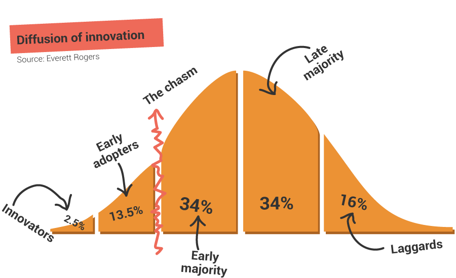 diffusion of innovation sub-groups
