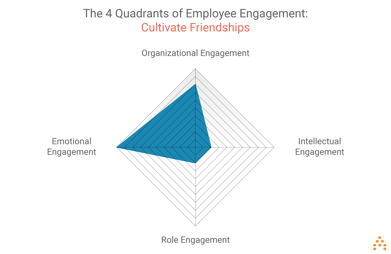 employee-engagement-cultivate-friendships